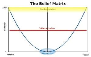BeliefMatrix