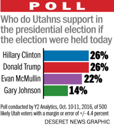Looks like this Y2 poll from October missed the results of McMullin and Trump, though it was surprisingly accurate for Clinton.