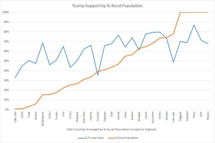 updated-trump-support-rural