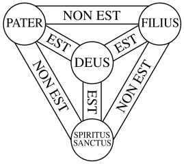 Trinity Shield - The Father is not the Son, who is not the Holy Ghost, but the Father, the Son, and the Holy Ghost are God.