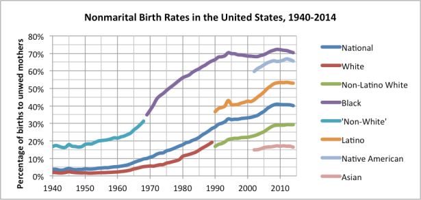 Nonmarital_Birth_Rates_in_the_United_States,_1940-2014