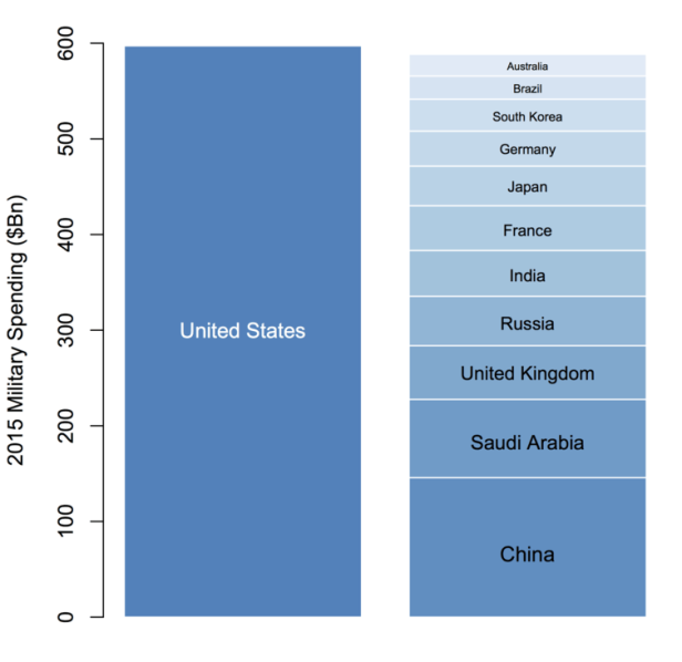 American Spending